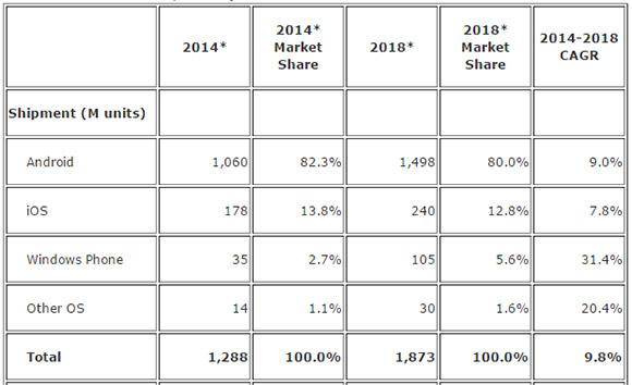 IDC report 2014
