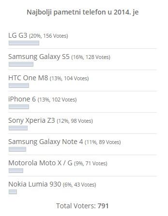 Najbolji pametni telefon u 2014. LG G3