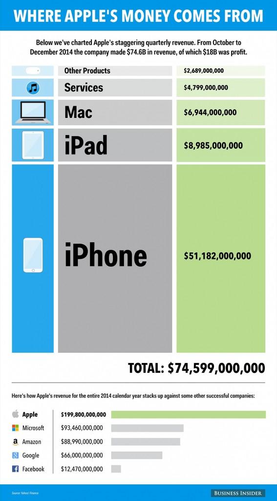 Apple prihodi infografika