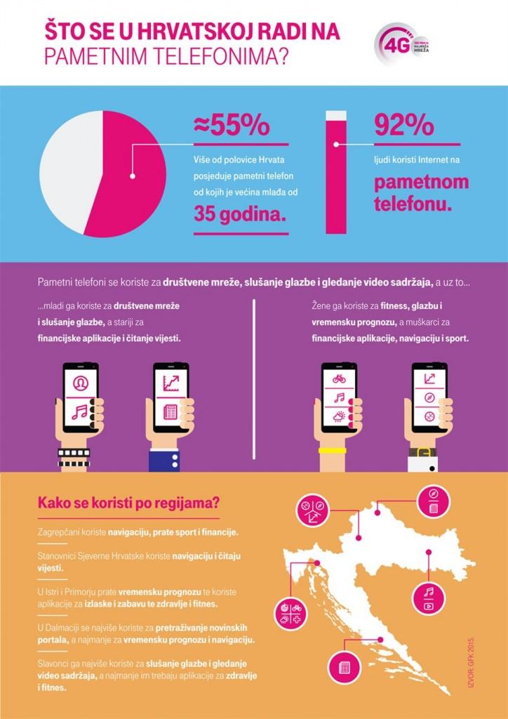 Korištenje-smartfona-u-Hrvatskoj-infografika
