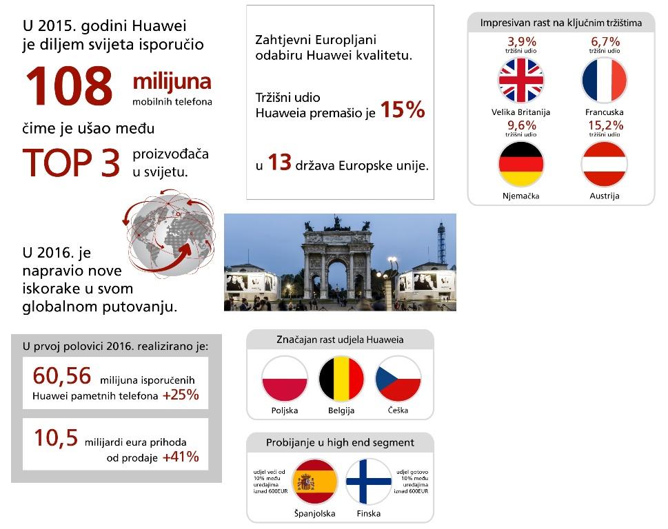 Huawei infografika
