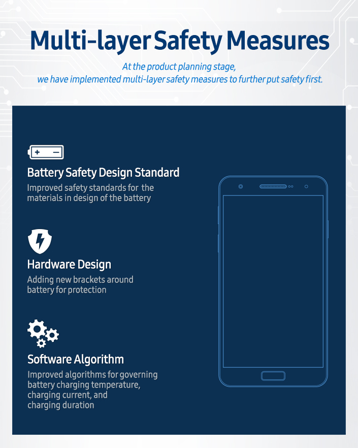 [Infographic] Multi-layer Safety Measures