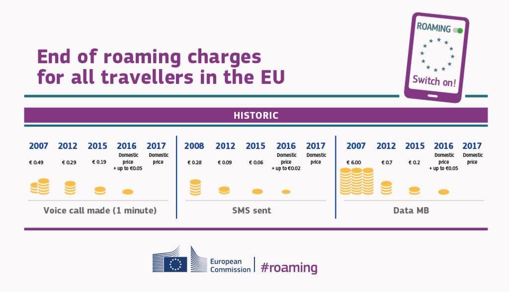 EU Roaming